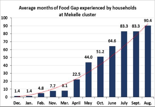 food gap chart